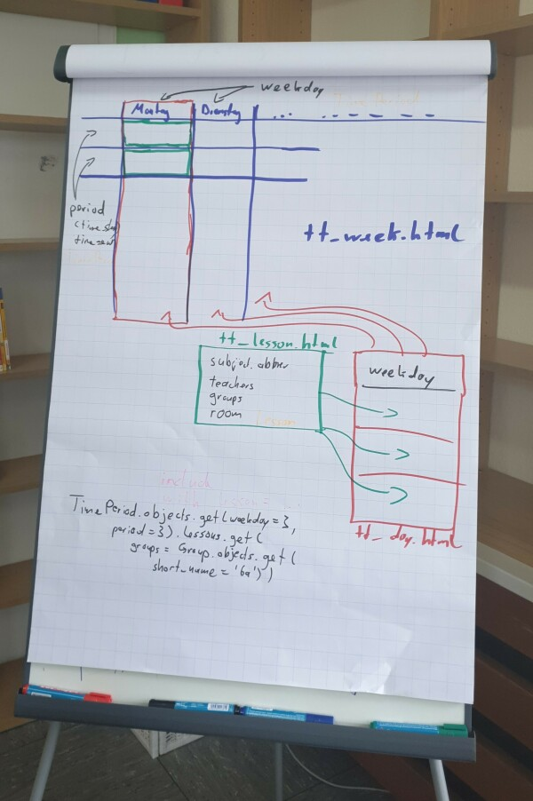 Flipchart with draft of timetable templates >